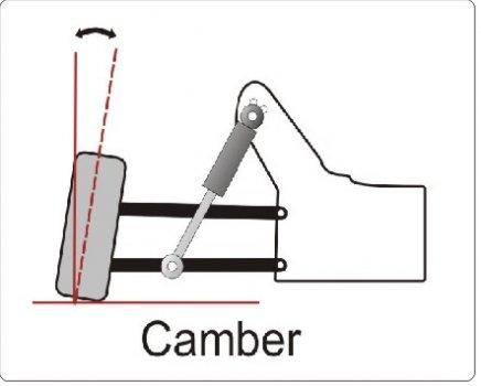 Setup Explained (Detailed)